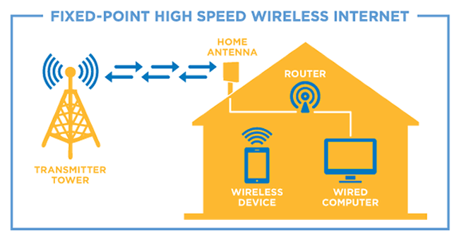 cirra networks fixed point wireless internet